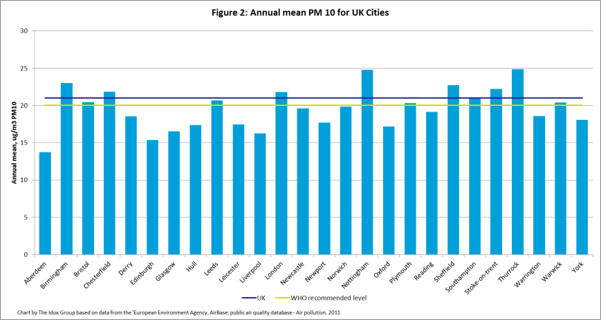 Particulate matter 10 for UK cities