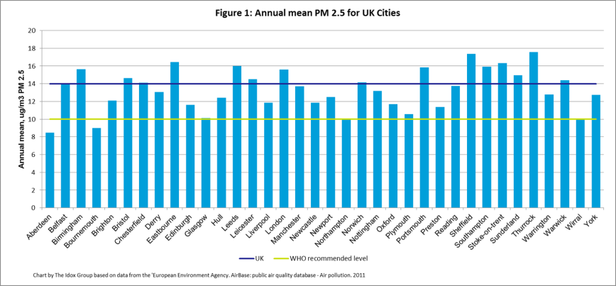 annual mean particulate matter 2.5 for UK cities