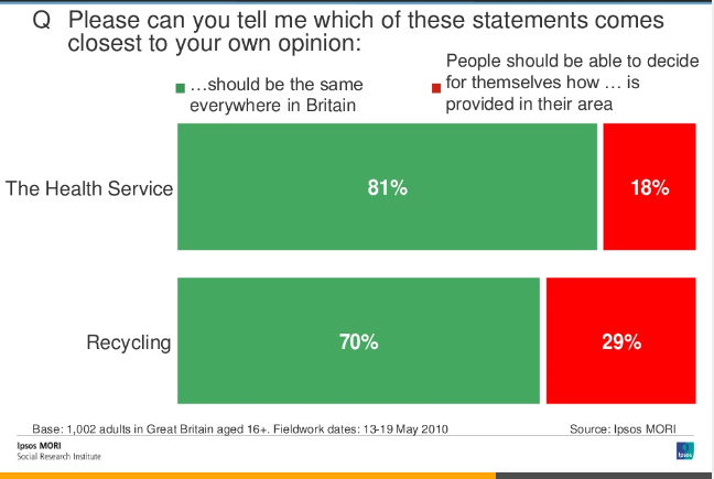 ipsos survey 1