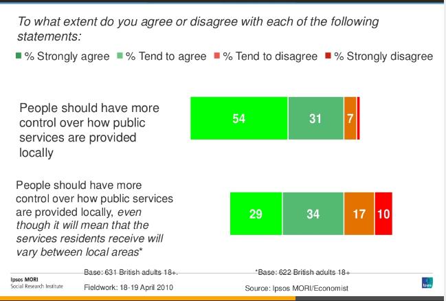 ipsos survey 2