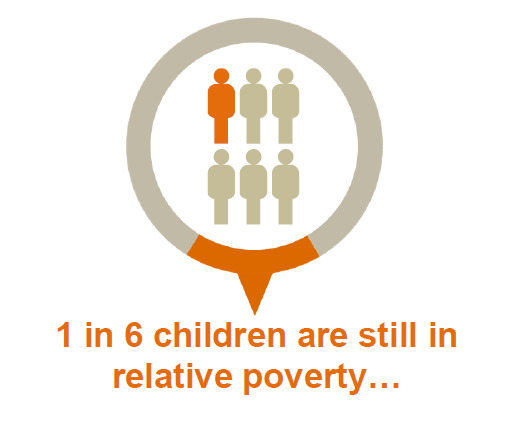 Graphic from Social Mobility and Child Poverty Commission