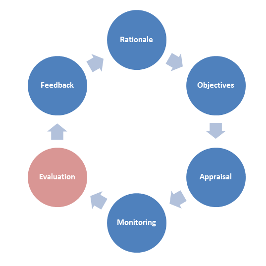 evaluation cycle