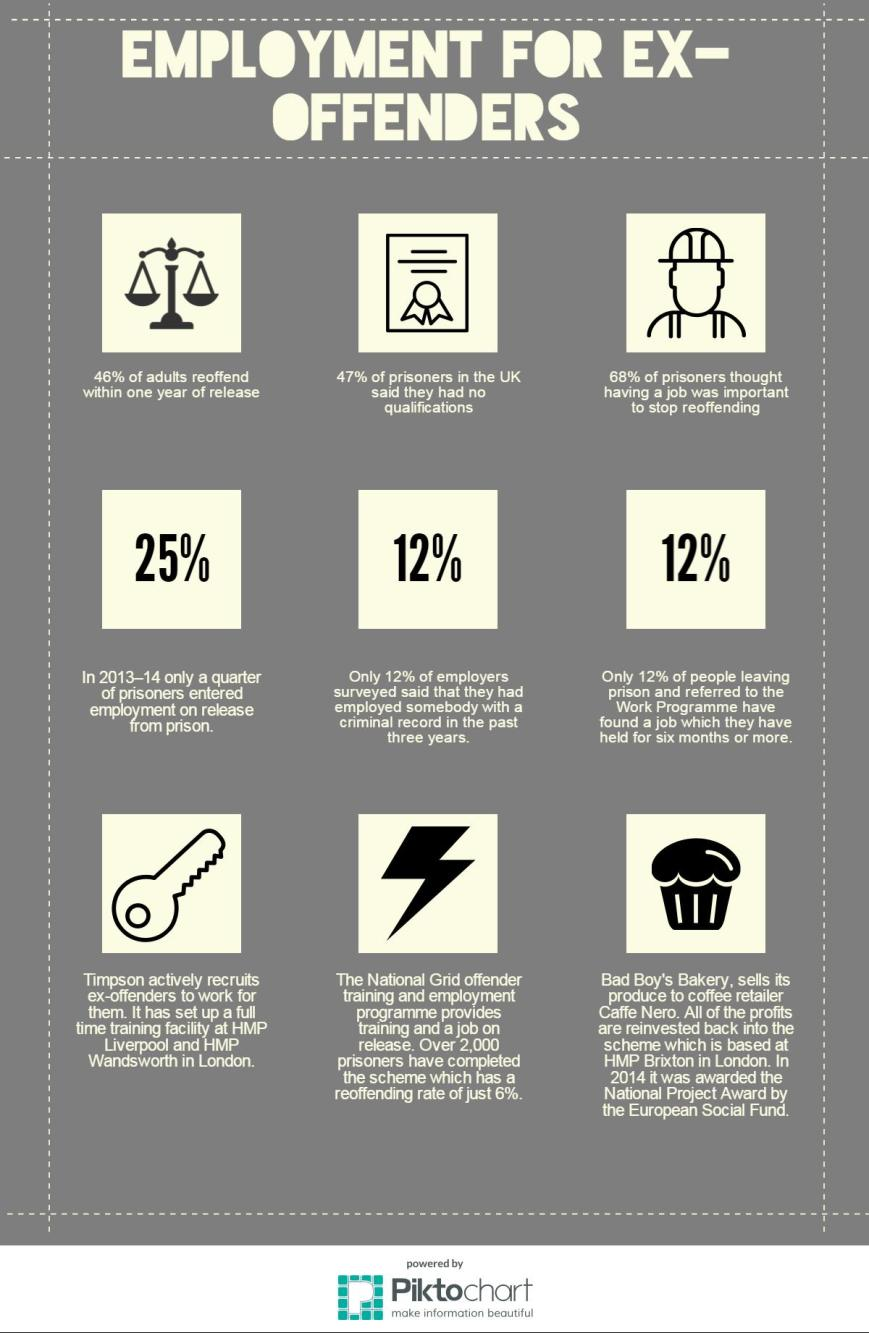 Prisoners inforgraphic
