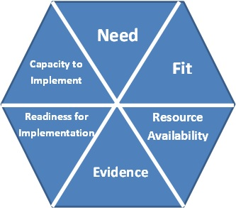 The Hexagon Tool How to cite: Blase, K., Kiser, L. and Van Dyke, M (2013) The Hexagon Tool: Exploring context. Chapel Hill, NC: National Implementation Research Network, FPG Child Development Institute, University of North Carolina.